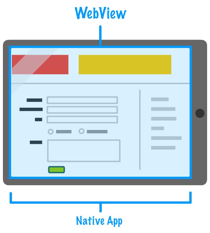 Understanding WebViews