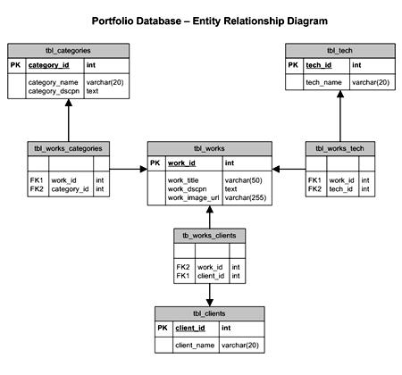 entity relationship diagram for website design