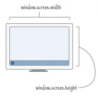 kirupa com - Viewport, Device, and Document Size