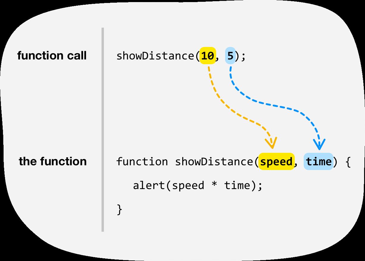 Premise Indicator Words: Functions In JavaScript