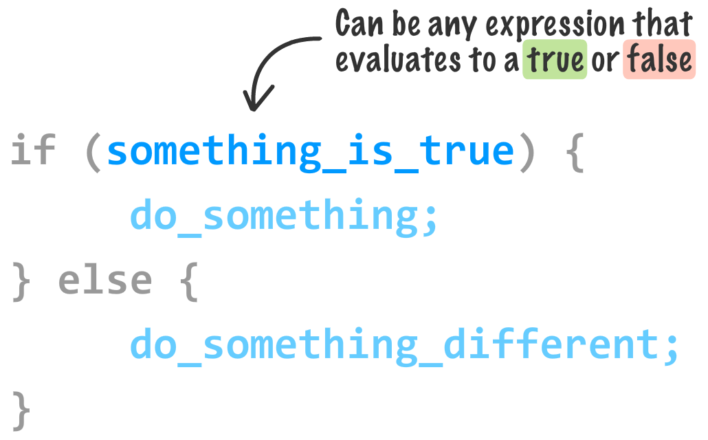 Conditional Statements: If, Else, and Switch