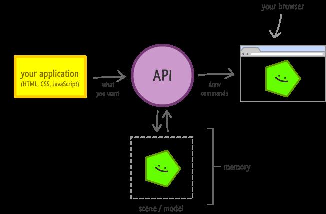 Dom vs canvas kirupascript typetextjavascript async diagram of the retained mode api ccuart Choice Image