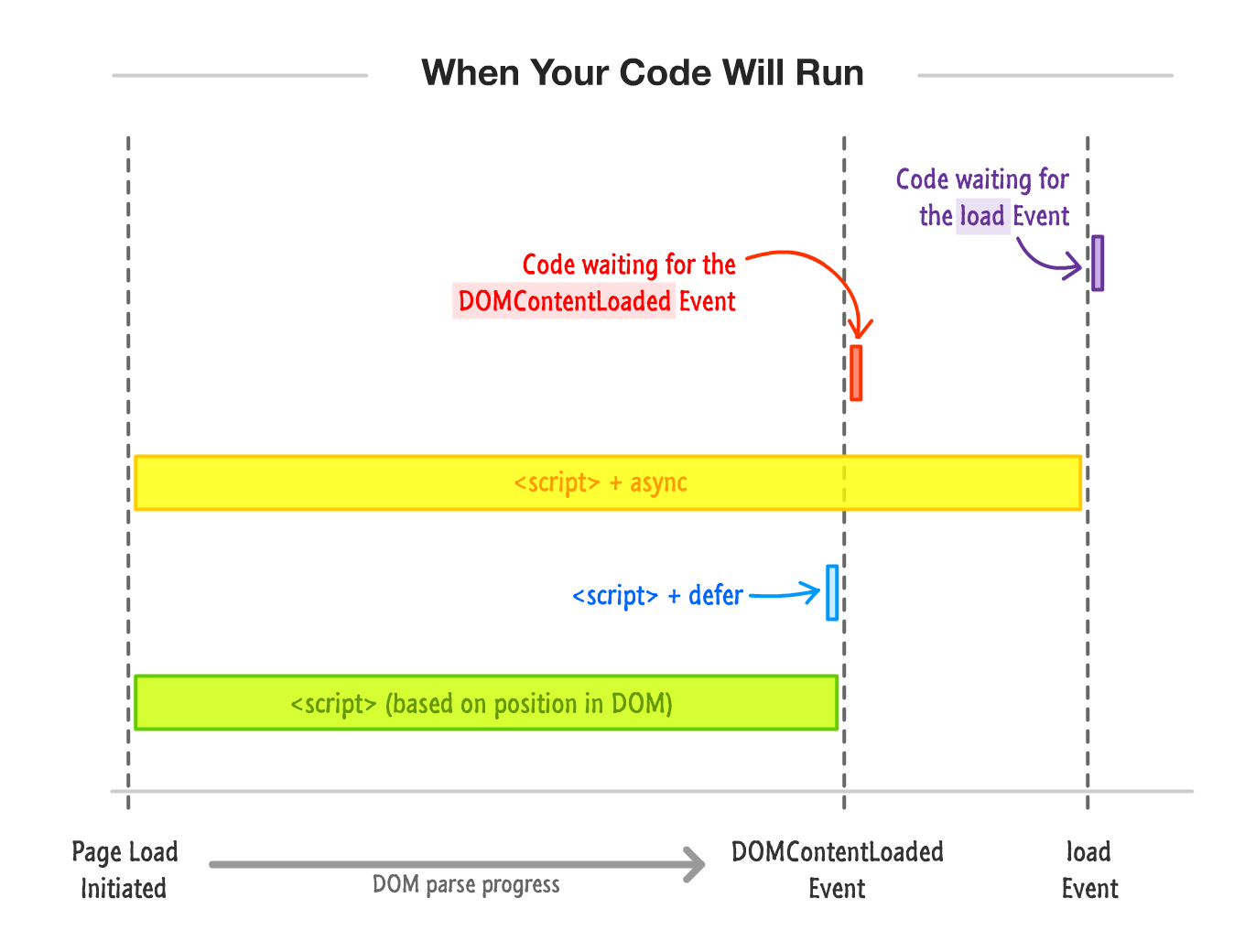 Running Your JavaScript at the Right Time