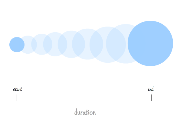 Hướng dẫn sử dụng transition trong Corona
