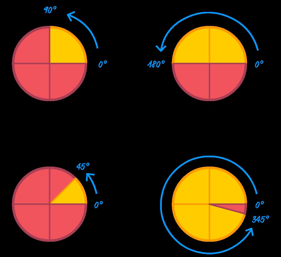 Understanding Degrees On The Webscript Typetext Javascript Async 360 Degree Diagram Multiple Degrees200