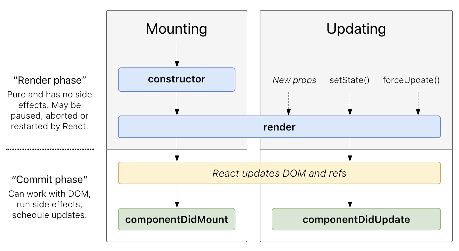 The React Component Lifecycle