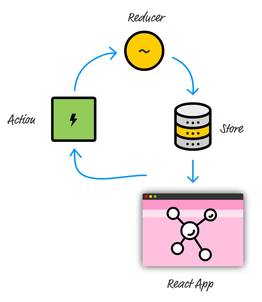 Using Redux with React | KIRUPA