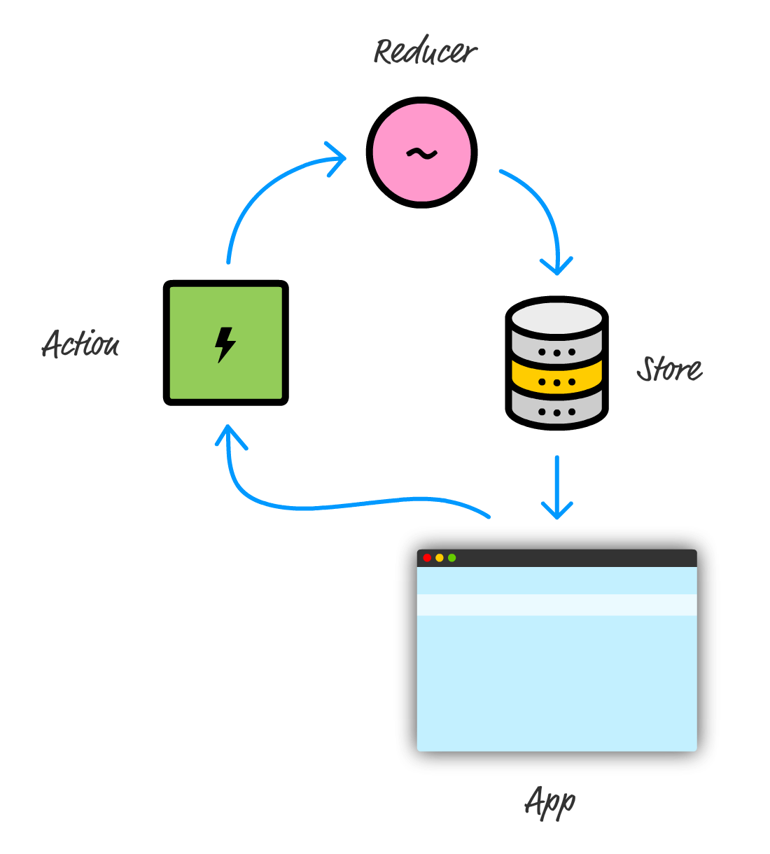 Introduction to redux kirupa there are a few more moving pieces that this diagram doesnt highlight but it is a good approximation of what happens when our app needs to update the pooptronica Gallery
